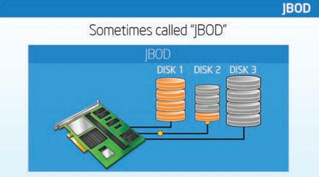ServerWare JBOD RAID Configuration