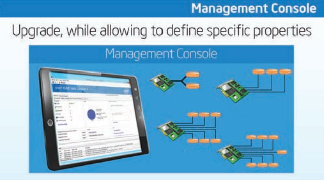 ServerWare RAID management console