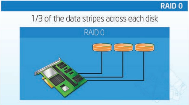 ServerWare RAID 0 Configuration