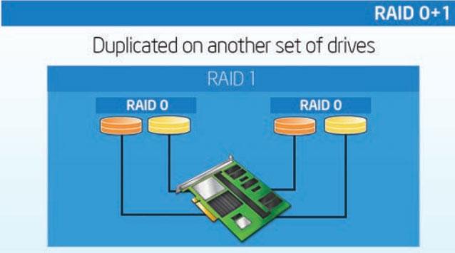 ServerWare RAID 0+1 Configuration