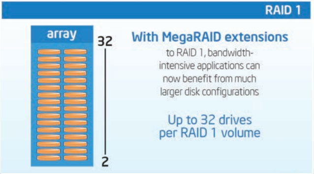 ServerWare RAID 1 Extention