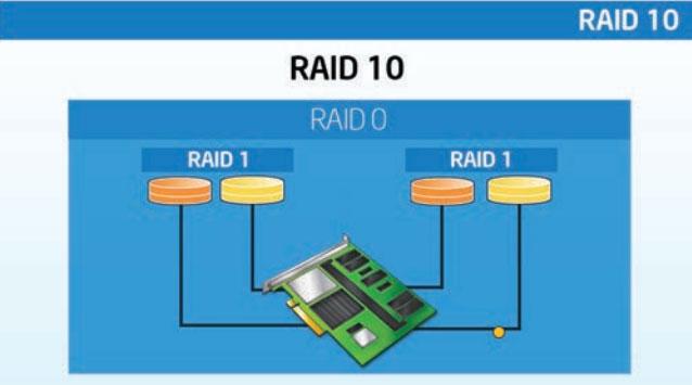 ServerWare RAID10 Configuration