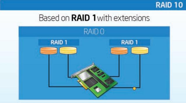 ServerWare RAID 10 Configuration