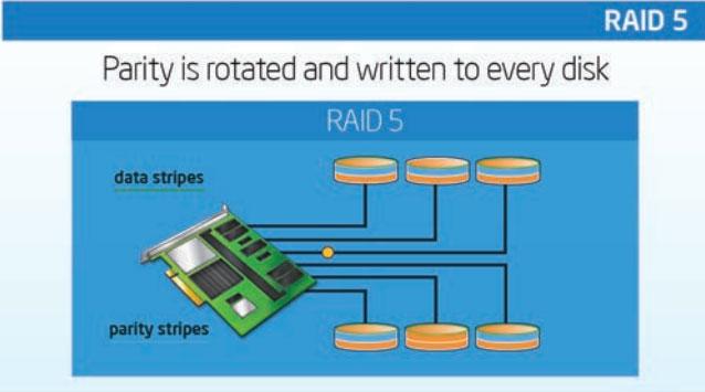 ServerWare RAID 5 Configuration