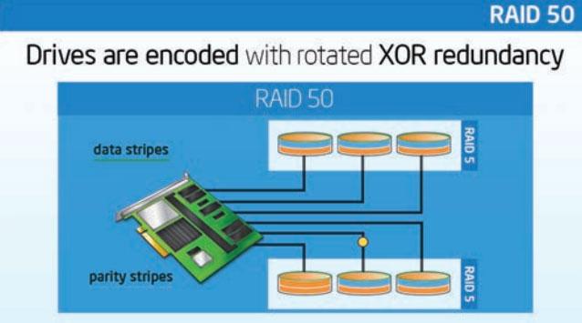 ServerWare RAID 50 Configuration