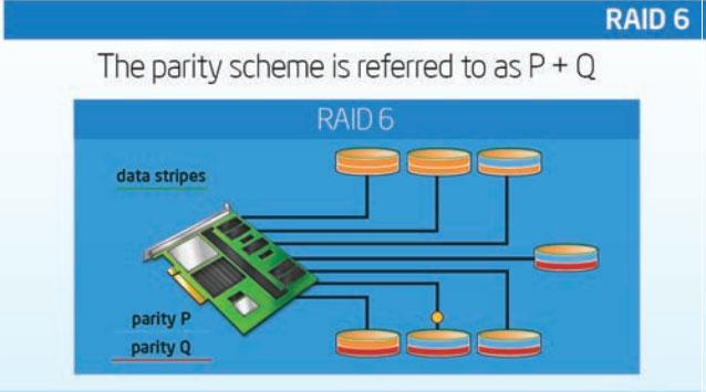 ServerWare RAID 6 Configuration