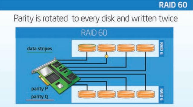 ServerWare RAID 60 configuration