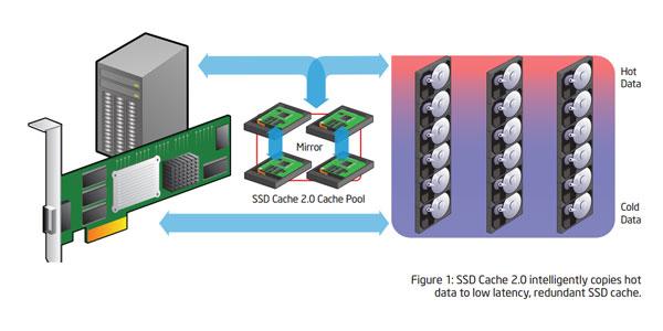 Intel Flash based Storage