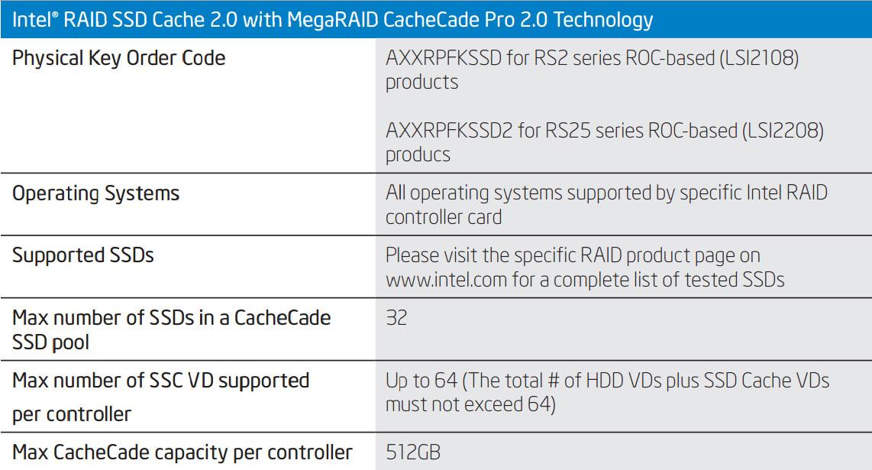 Intel fastpath data specs